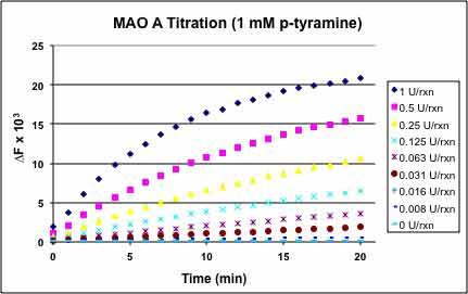 MAO.Inhibitor.Screening.Service figure1