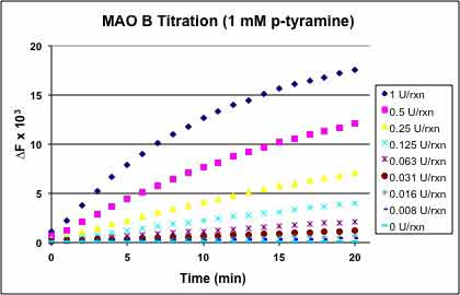 MAO.Inhibitor.Screening.Service figure2