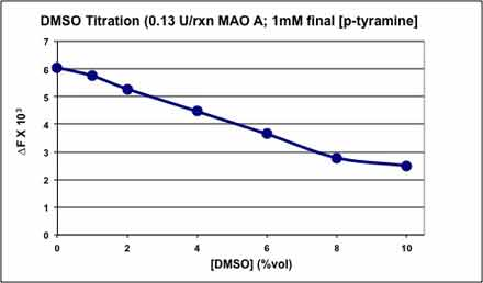 MAO.Inhibitor.Screening.Service figure3