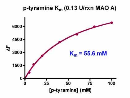 MAO.Inhibitor.Screening.Service figure4