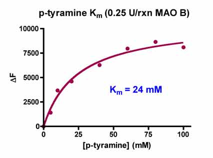MAO.Inhibitor.Screening.Service figure5