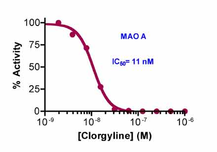 MAO.Inhibitor.Screening.Service figure6
