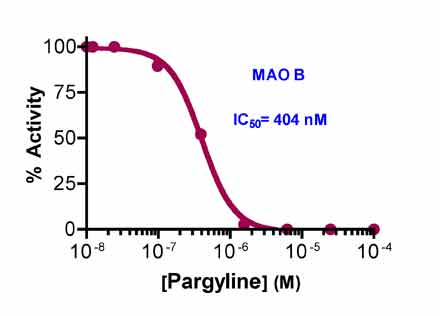 MAO.Inhibitor.Screening.Service figure7