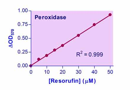 Peroxidase Assay Kit