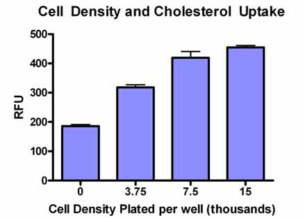 Cholesterol Uptake Assay Kit