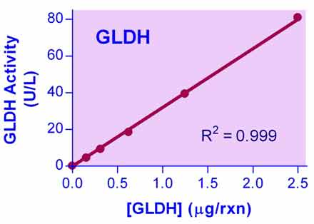 Glutamate Dehydrogenase Assay Kit
