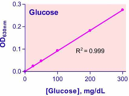 Glucose Assay Kit (DIGL-100)