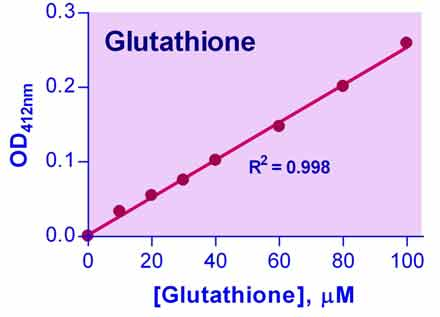 Glutathione Assay Kit (DIGT-250)