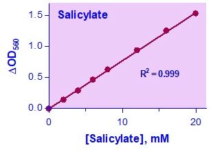 Salicylate Assay Kit