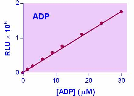 ADP Assay Kit (EADP-100)
