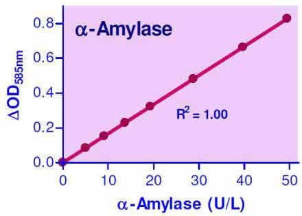 Amylase Assay Kit (ECAM-100)