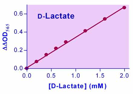 D-Lactate Assay Kit (EDLC-100)