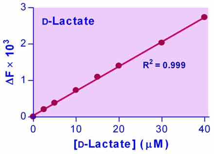 D-Lactate Assay Kit (EFDLC-100)
