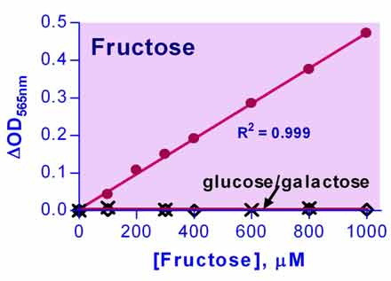 Fructose Assay Kit