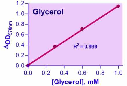 Glycerol Assay Kit