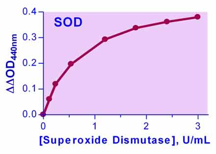 Superoxide Dismutase Assay Kit