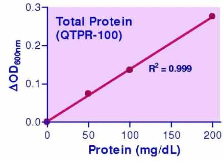 Protein Assay Kit (QTPR-01K)