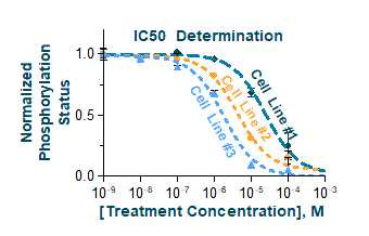 IC50 Determination Graph