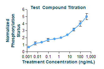 Test Compound Titration Graph